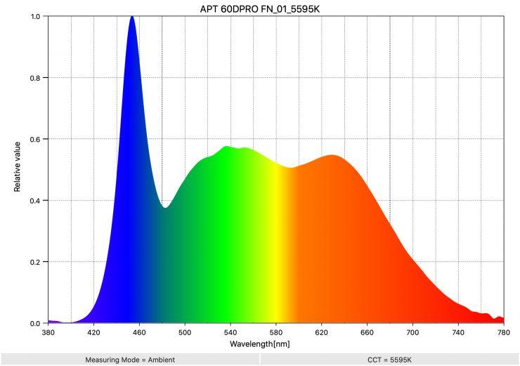 APT 60DPRO FN 01 5595K SpectralDistribution