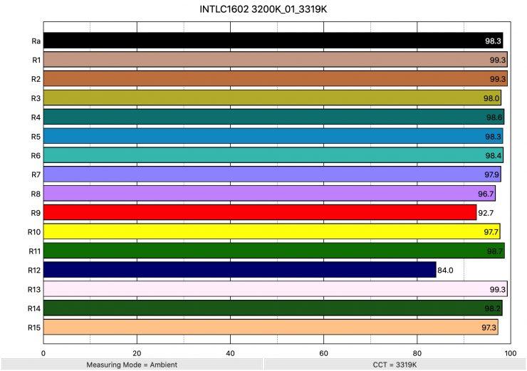 INTLC1602 3200K 01 3319K ColorRendering