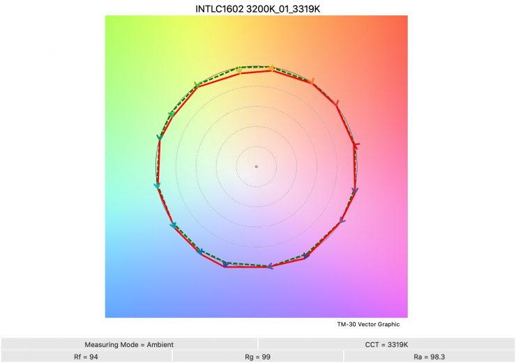 INTLC1602 3200K 01 3319K TM30 1