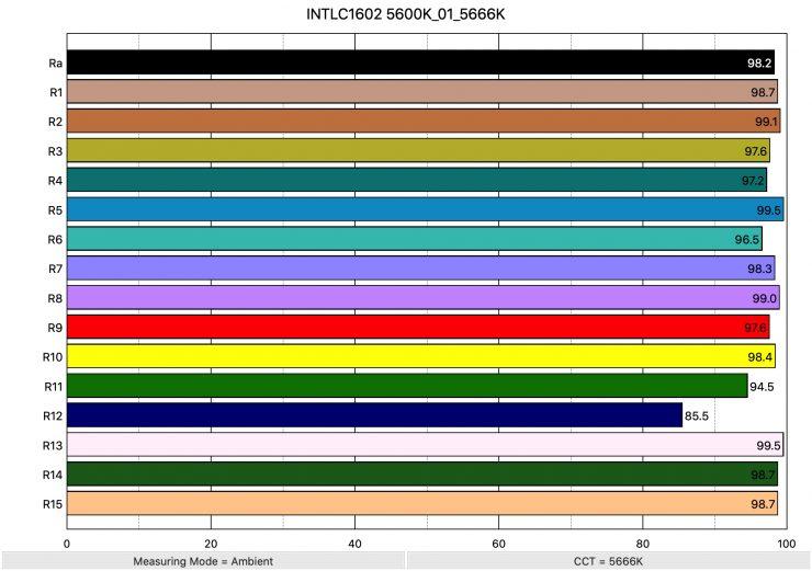INTLC1602 5600K 01 5666K ColorRendering