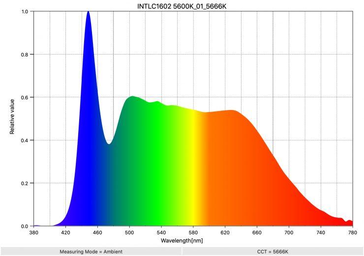 INTLC1602 5600K 01 5666K SpectralDistribution
