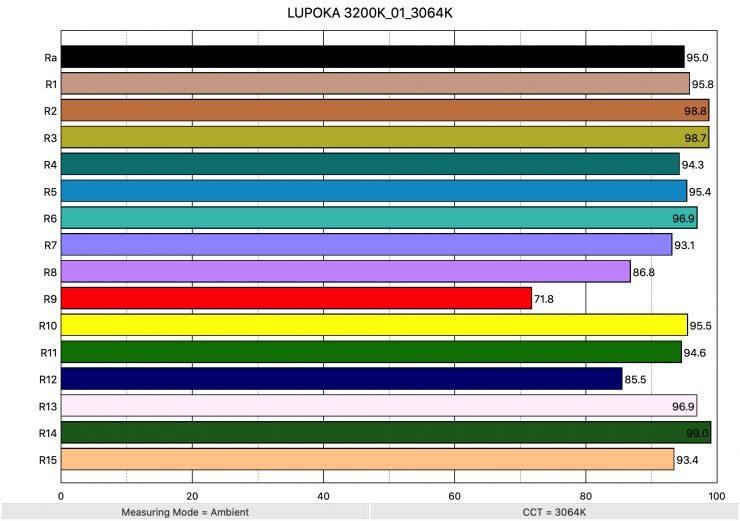 LUPOKA 3200K 01 3064K ColorRendering