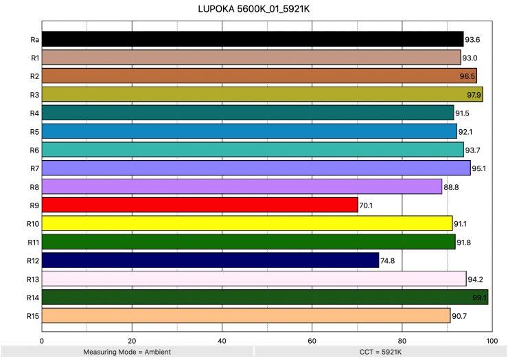 LUPOKA 5600K 01 5921K ColorRendering