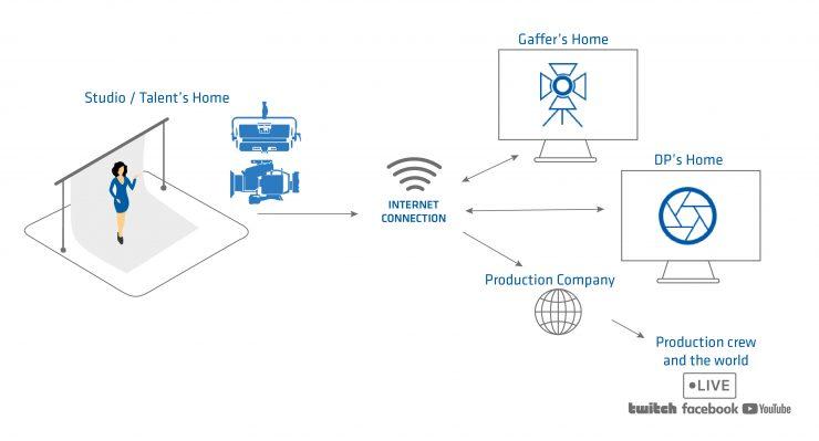 20210302 4 arri press release remote solutions