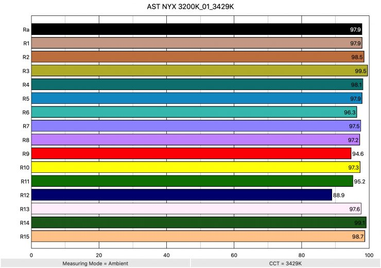 AST NYX 3200K 01 3429K ColorRendering