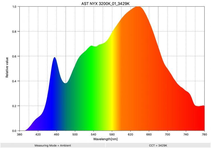 AST NYX 3200K 01 3429K SpectralDistribution