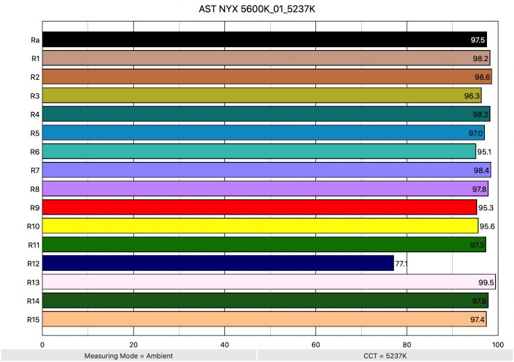 AST NYX 5600K 01 5237K ColorRendering