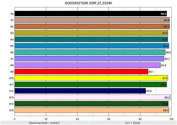 GODOXSZ150R 32RF 01 3224K ColorRendering