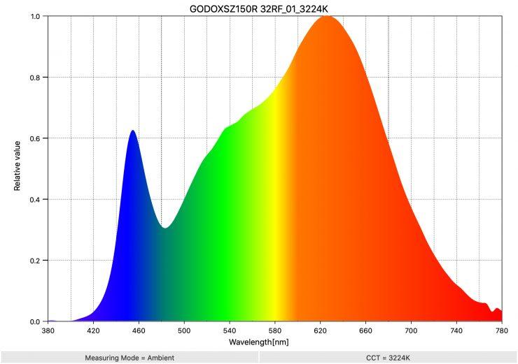 GODOXSZ150R 32RF 01 3224K SpectralDistribution