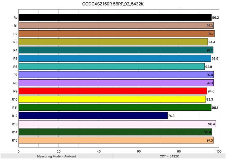 GODOXSZ150R 56RF 02 5432K ColorRendering