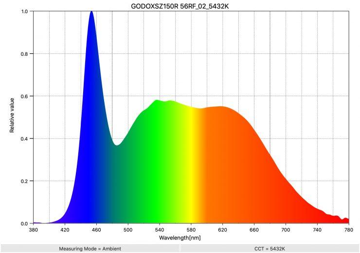 GODOXSZ150R 56RF 02 5432K SpectralDistribution