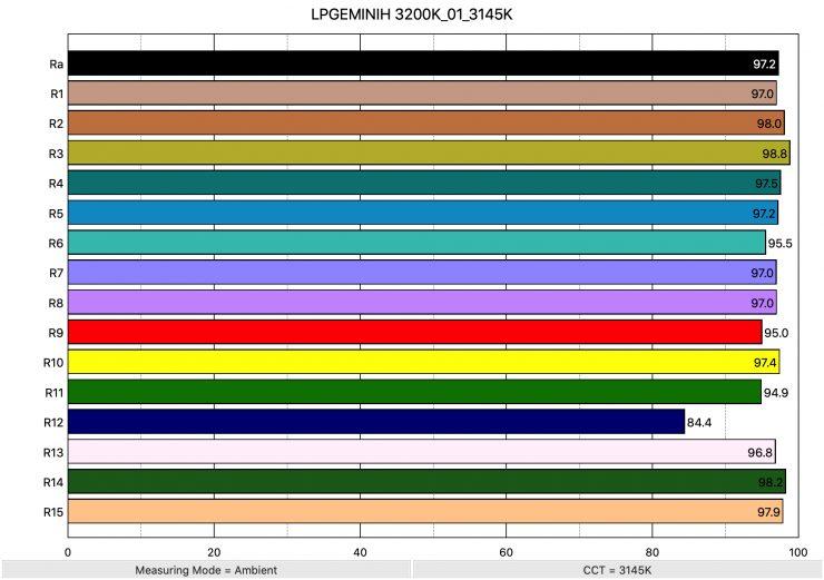 LPGEMINIH 3200K 01 3145K ColorRendering