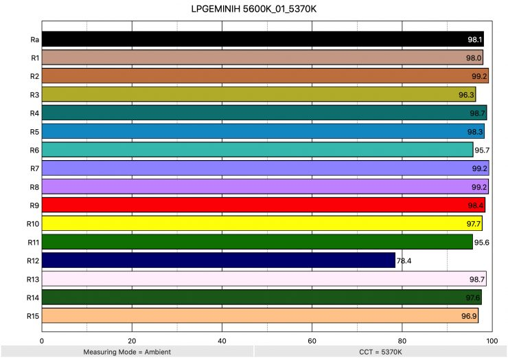 LPGEMINIH 5600K 01 5370K ColorRendering