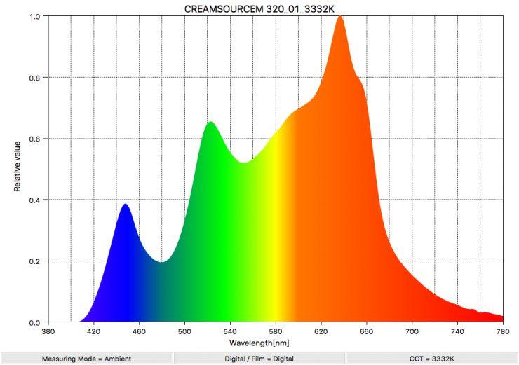 CREAMSOURCEM 320 01 3332K SpectralDistribution