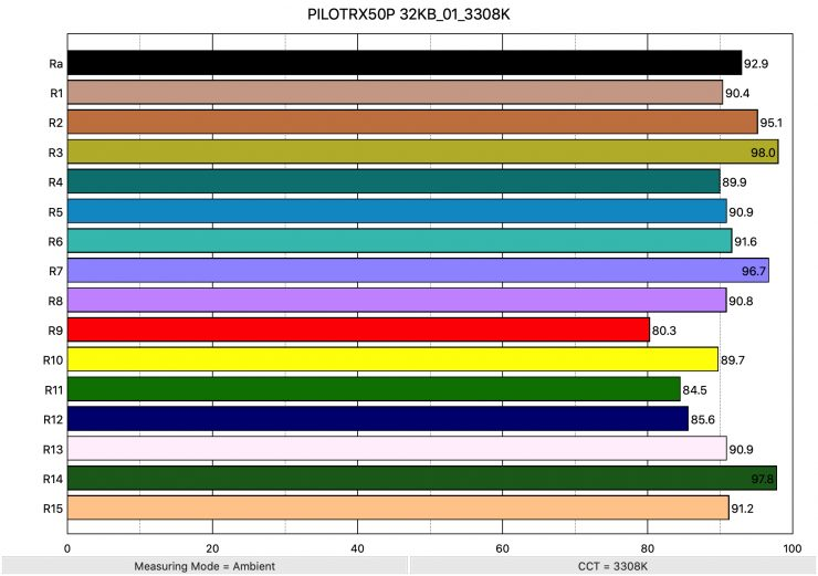 PILOTRX50P 32KB 01 3308K ColorRendering