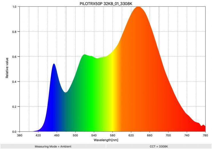 PILOTRX50P 32KB 01 3308K SpectralDistribution