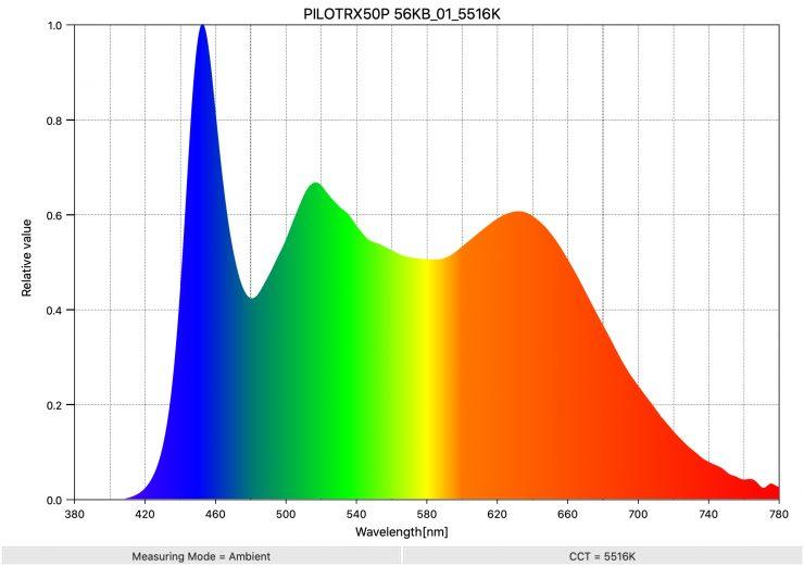 PILOTRX50P 56KB 01 5516K SpectralDistribution
