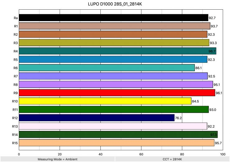 LUPO D1000 28S 01 2814K ColorRendering