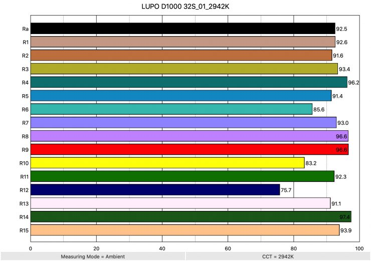 LUPO D1000 32S 01 2942K ColorRendering