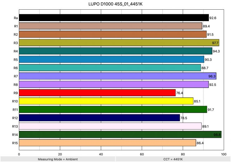 LUPO D1000 45S 01 4451K ColorRendering