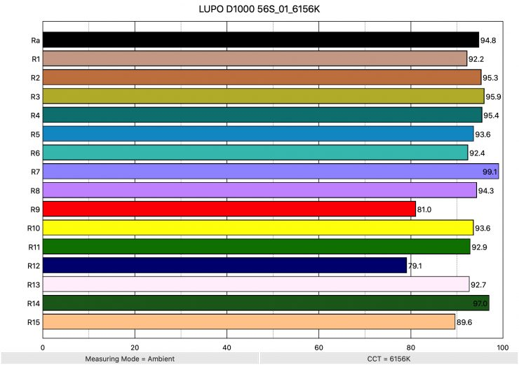 LUPO D1000 56S 01 6156K ColorRendering