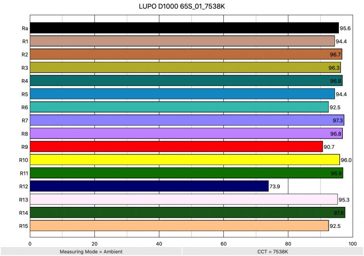 LUPO D1000 65S 01 7538K ColorRendering