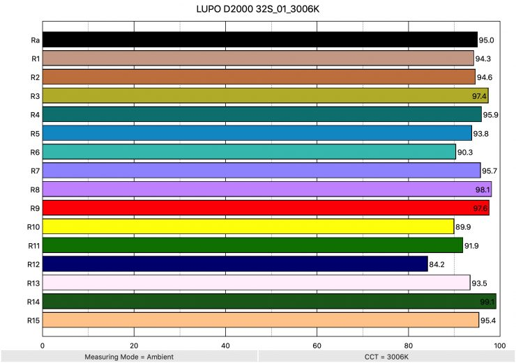 LUPO D2000 32S 01 3006K ColorRendering