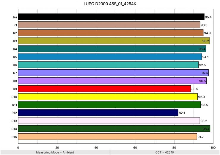 LUPO D2000 45S 01 4254K ColorRendering