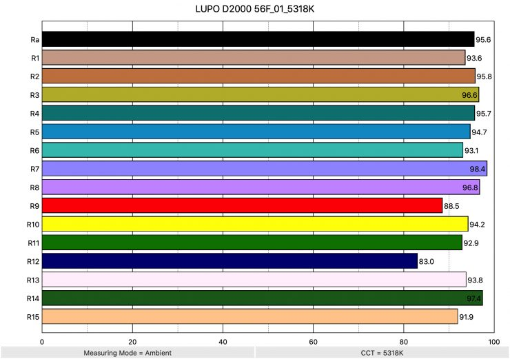 LUPO D2000 56F 01 5318K ColorRendering