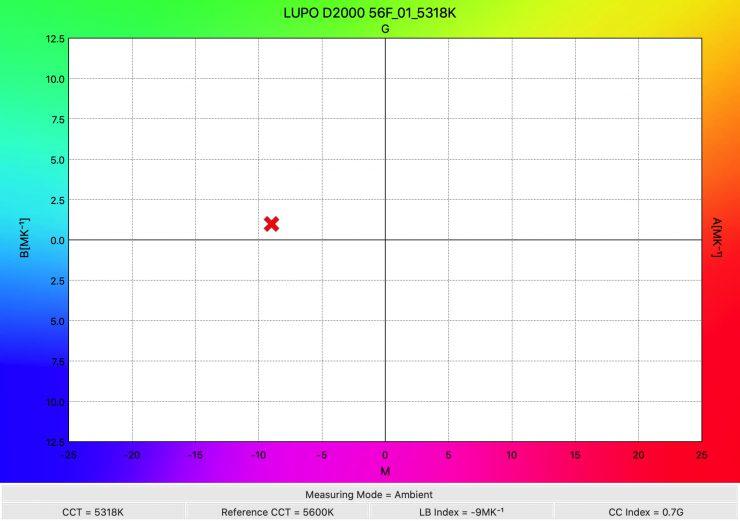 LUPO D2000 56F 01 5318K WhiteBalance