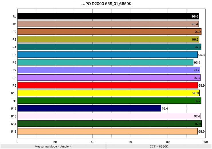 LUPO D2000 65S 01 6650K ColorRendering