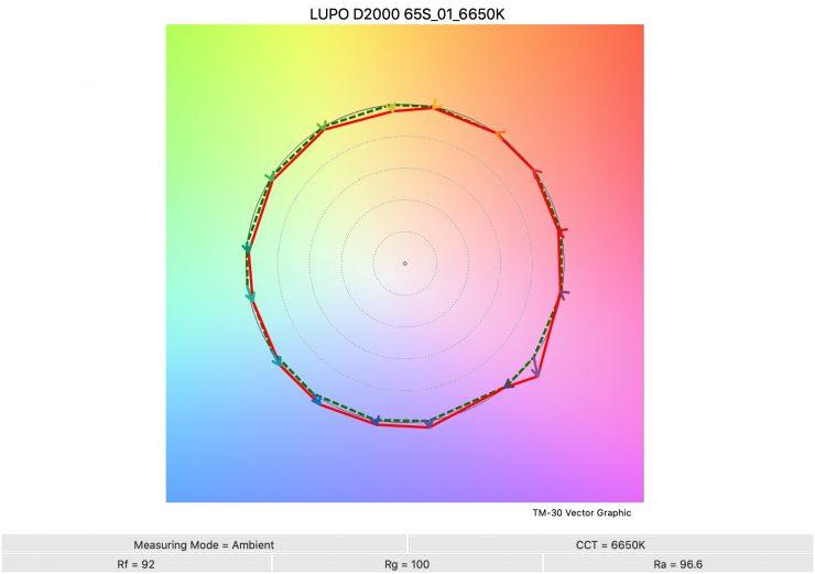 LUPO D2000 65S 01 6650K TM30
