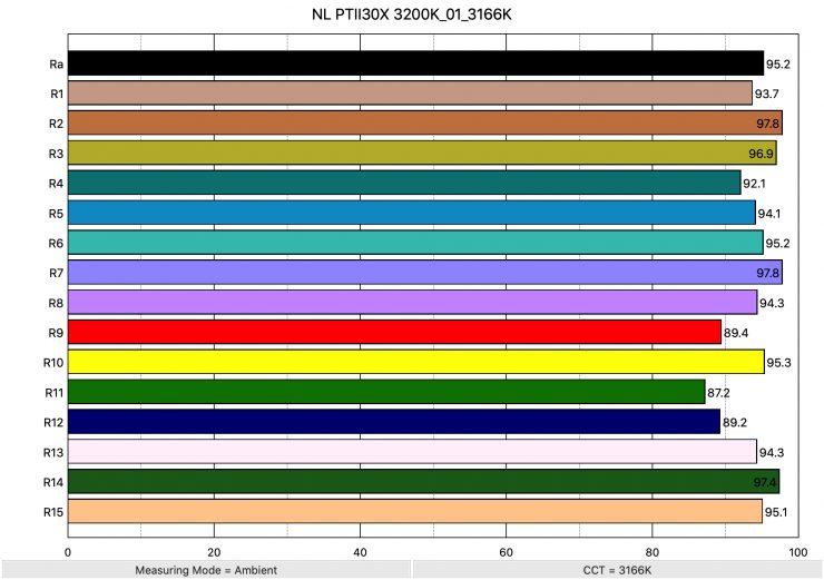 NL PTII30X 3200K 01 3166K ColorRendering