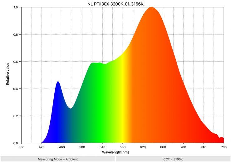 NL PTII30X 3200K 01 3166K SpectralDistribution