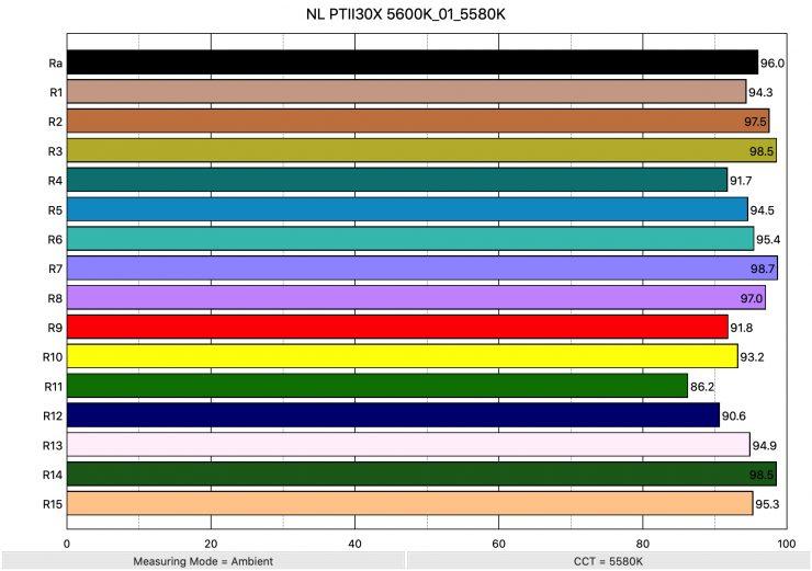 NL PTII30X 5600K 01 5580K ColorRendering