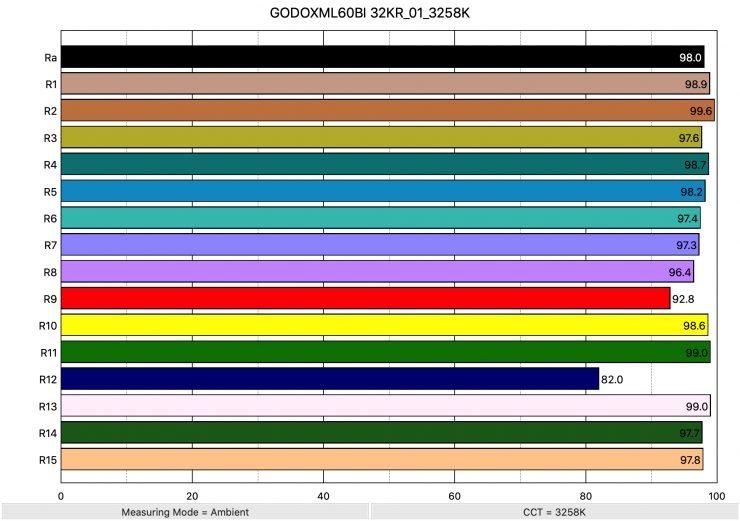 GODOXML60BI 32KR 01 3258K ColorRendering