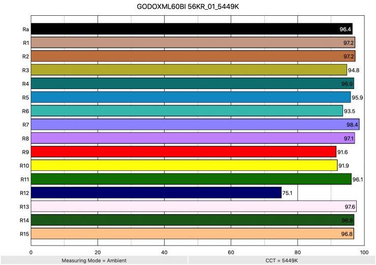 GODOXML60BI 56KR 01 5449K ColorRendering