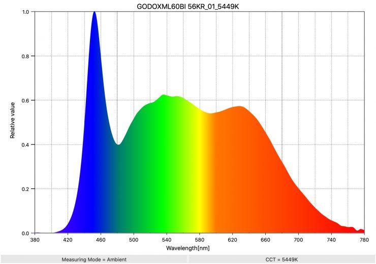 GODOXML60BI 56KR 01 5449K SpectralDistribution
