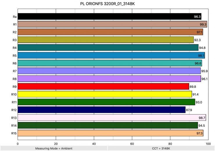 PL ORIONFS 3200R 01 3148K ColorRendering