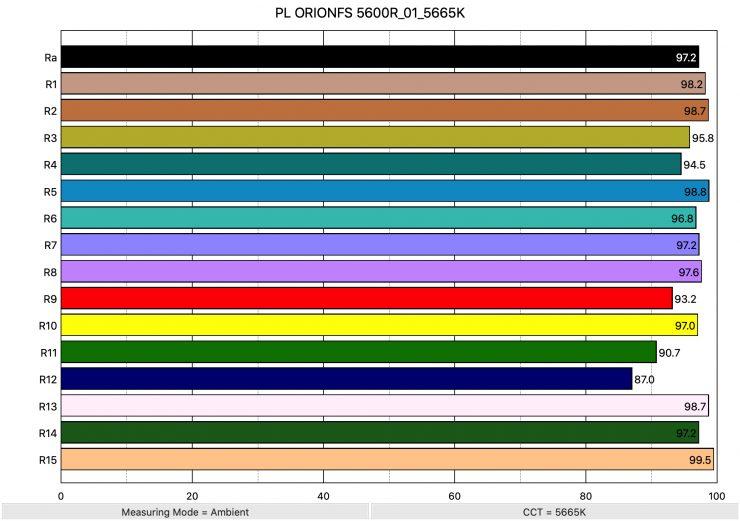 PL ORIONFS 5600R 01 5665K ColorRendering