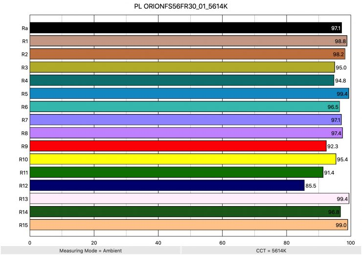 PL ORIONFS56FR30 01 5614K ColorRendering