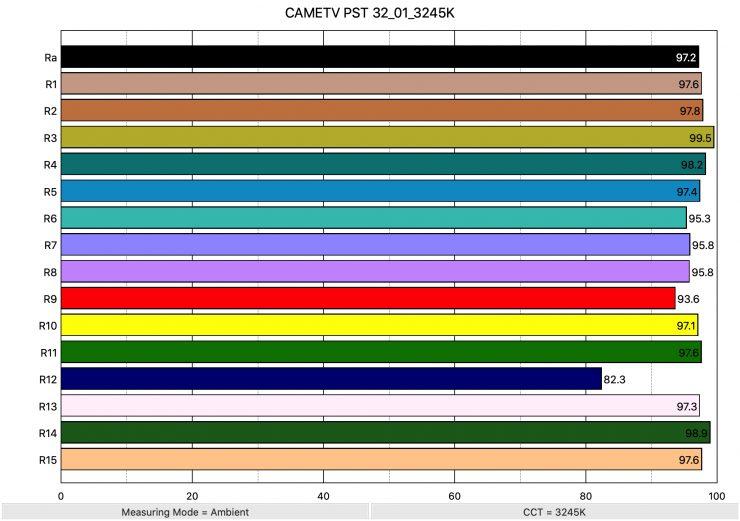 CAMETV PST 32 01 3245K ColorRendering