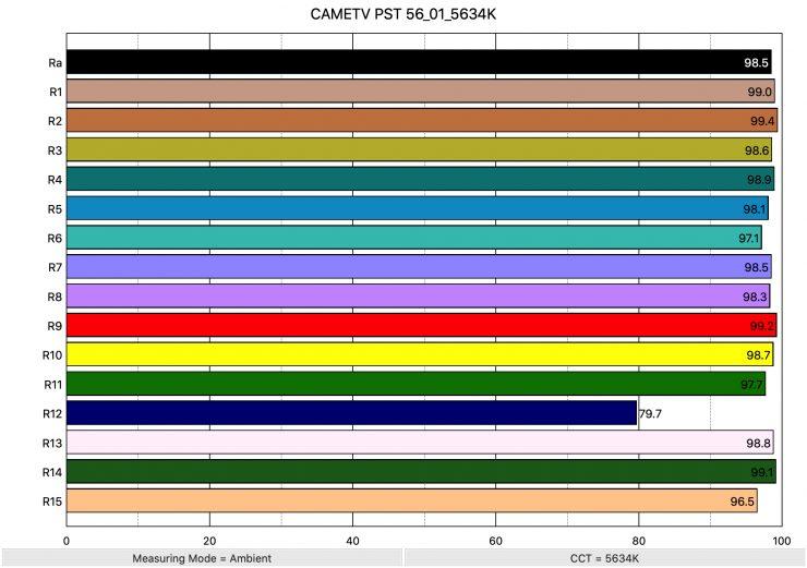 CAMETV PST 56 01 5634K ColorRendering