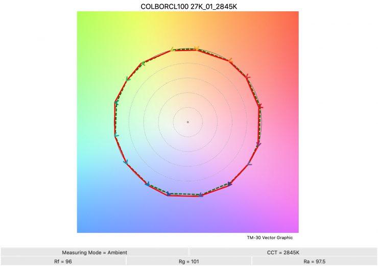 COLBORCL100 27K 01 2845K TM30