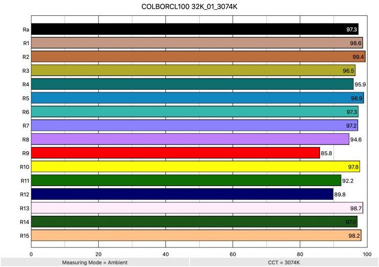 COLBORCL100 32K 01 3074K ColorRendering