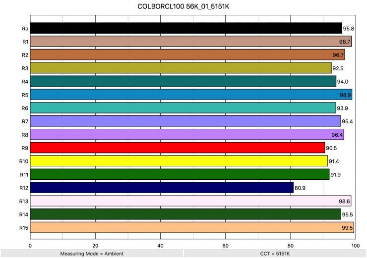 COLBORCL100 56K 01 5151K ColorRendering