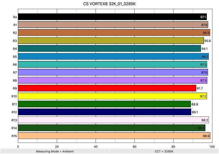 CS VORTEX8 32K 01 3285K ColorRendering