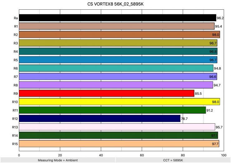 CS VORTEX8 56K 02 5895K ColorRendering
