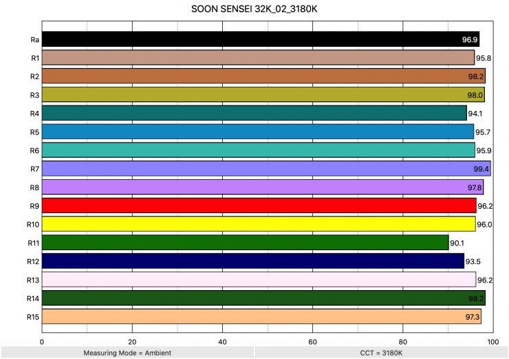 SOON SENSEI 32K 02 3180K ColorRendering