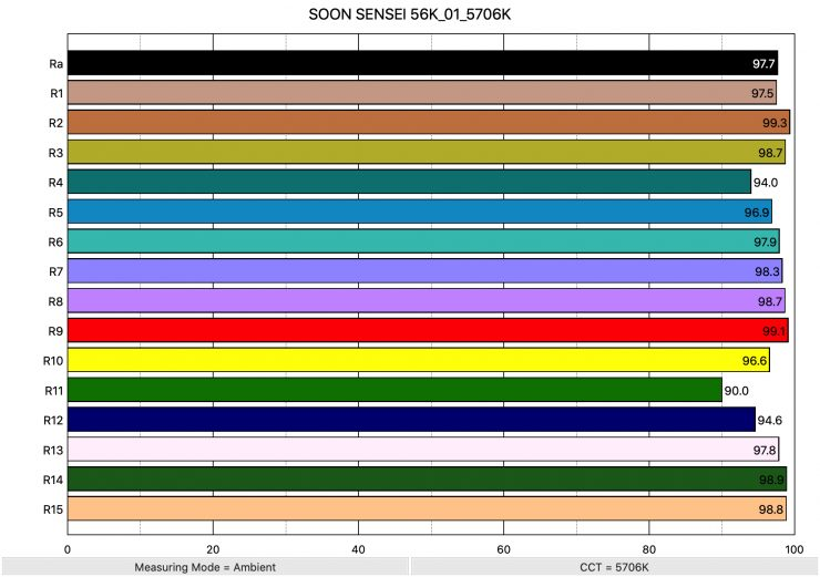 SOON SENSEI 56K 01 5706K ColorRendering